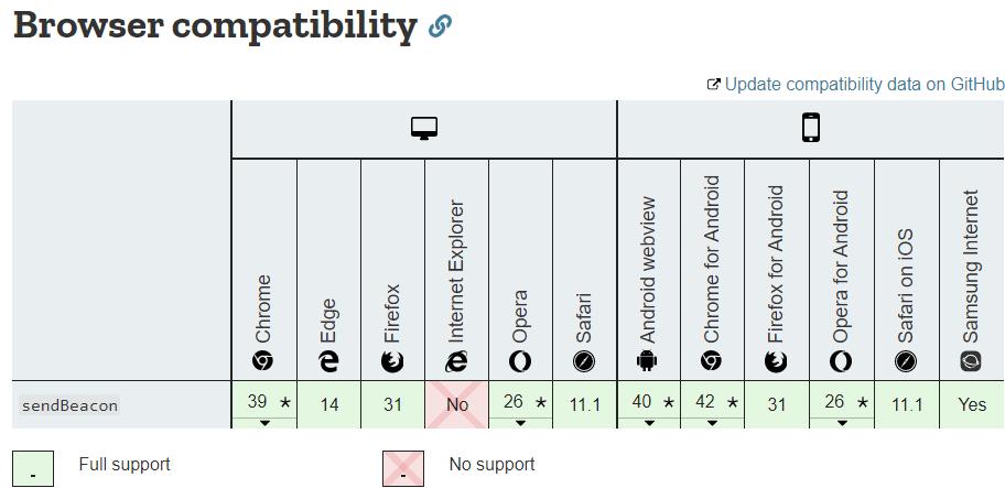 navigator.sendBeacon compatibility chart